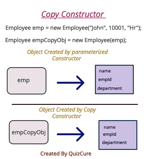 What is a copy constructor in java